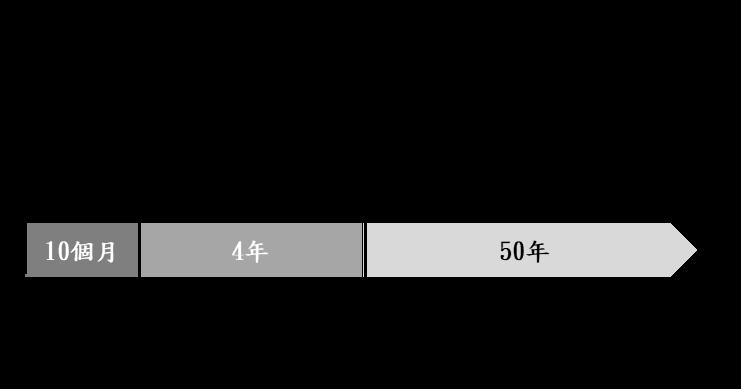 03執行期程